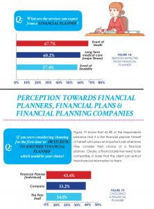 Perceptions Towards Financial Planners